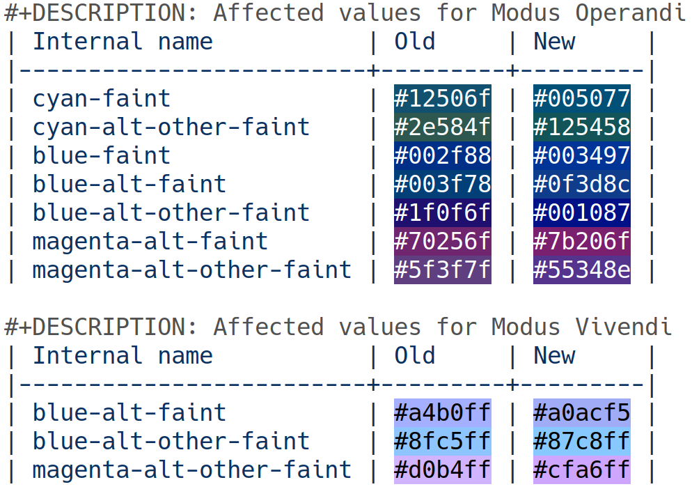 Modus themes select faint colours